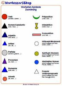 Übersicht aller Montessori-Wortartensymbole.