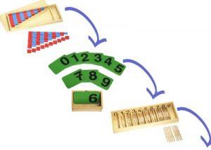 Abfolge der Montessori-Materialien im Bild.